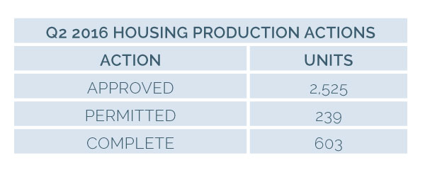 Image for 2030 16q2 1ag 3 housing production actions