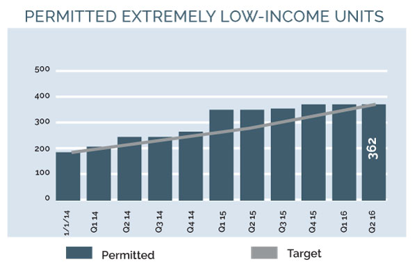 Image for 2030 16q2 2lih 2 permitted extremely low income units