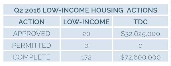 Image for 2030 16q2 2lih 5 low income housing actions