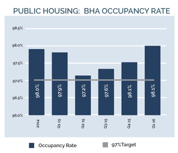 Image for 2030 16q2 3paf 1 public housing bha occupancy rate