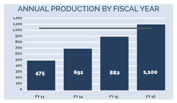 Image for 2030 16q2 4bmc 2 annual production by fiscal year