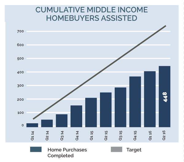 Image for 2030 16q2 4bmc 3 cumulative middle income