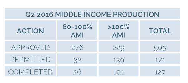 Image for 2030 16q2 4bmc 4 middle income production