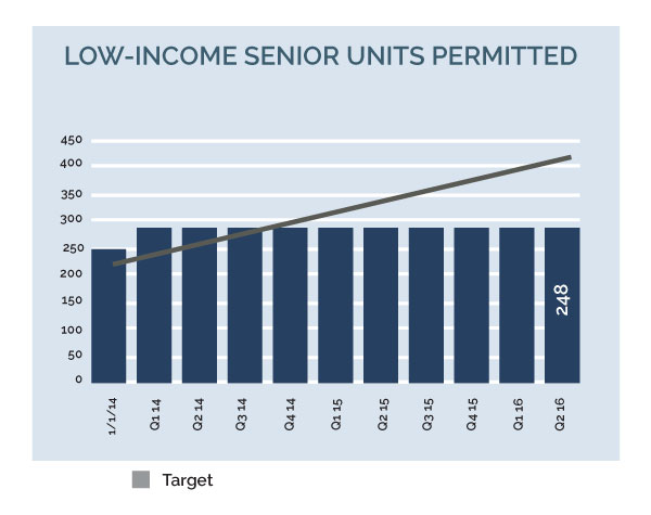 Image for 2030 16q2 5hbs 1 low income senior units permitted