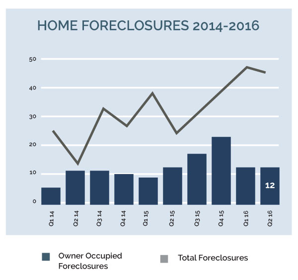 Image for 2030 16q2 7sn 1 home foreclosures
