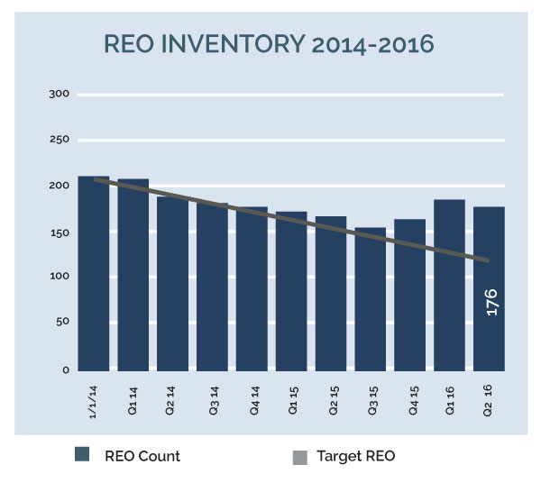 Image for 2030 16q2 7sn 2 reo inventory