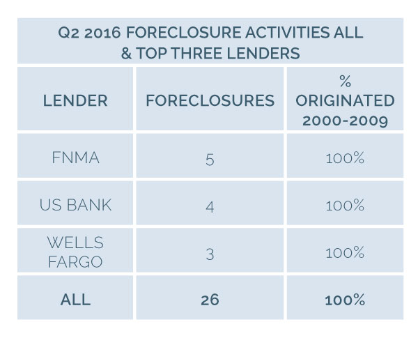 Image for 2030 16q2 7sn 3 foreclosure activities