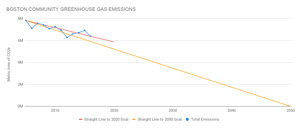 Image for boston community greenhouse gas emissions 2