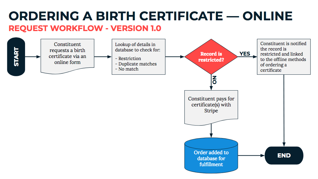Image for a snapshot of the birth certificate product plan