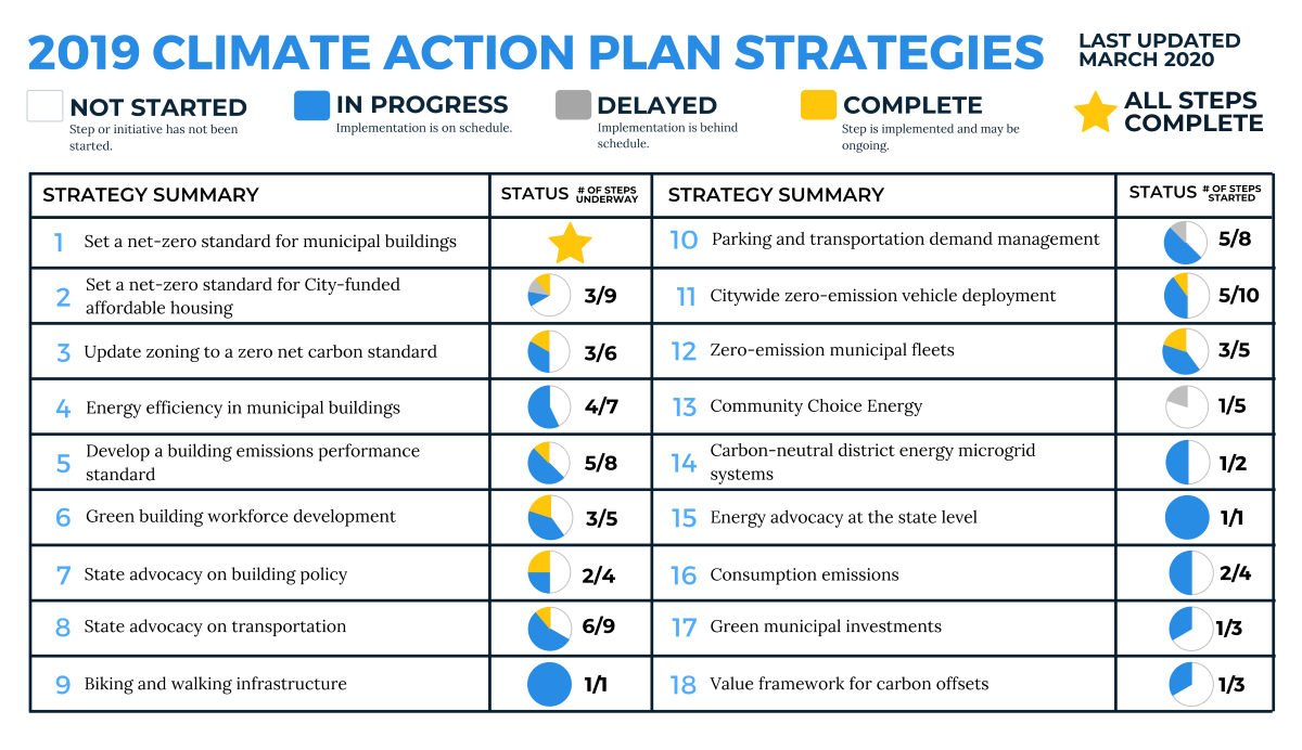 Summary of progress in implementing the 2019 Climate Action Plan Update strategies