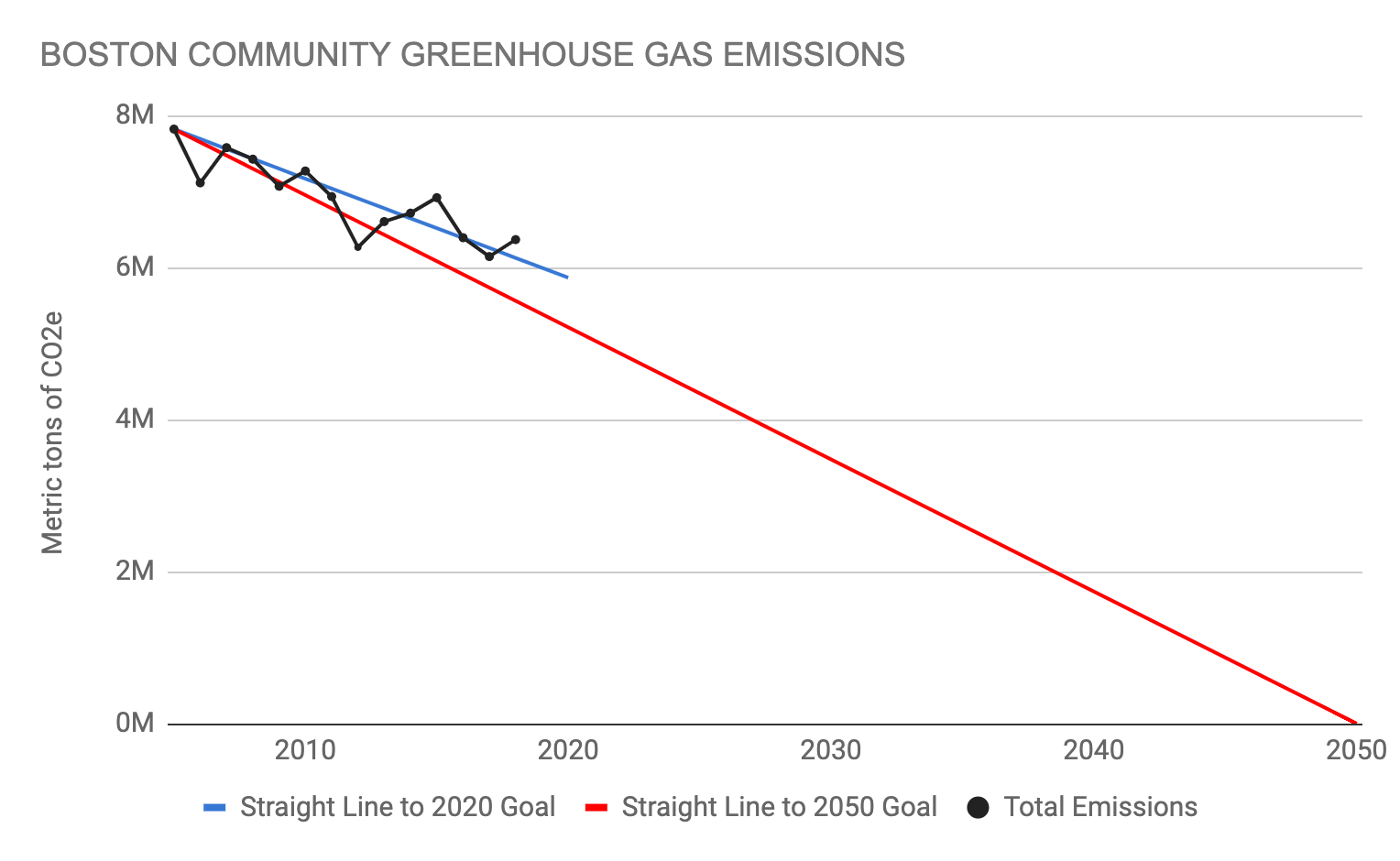 Boston 2005-2018 Community Greenhouse Gas Emissions