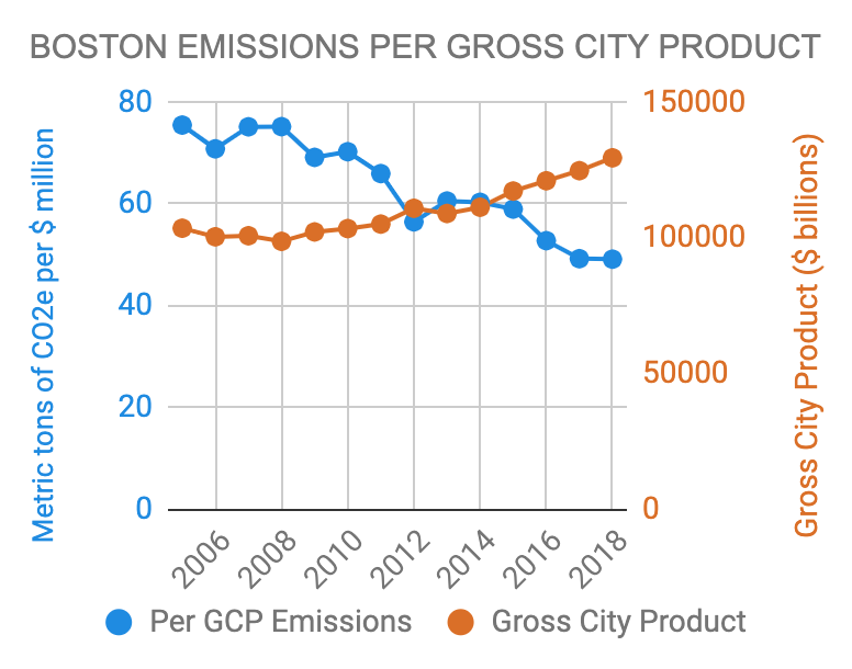Boston 2005-2018 CO2e Emissions per Capita