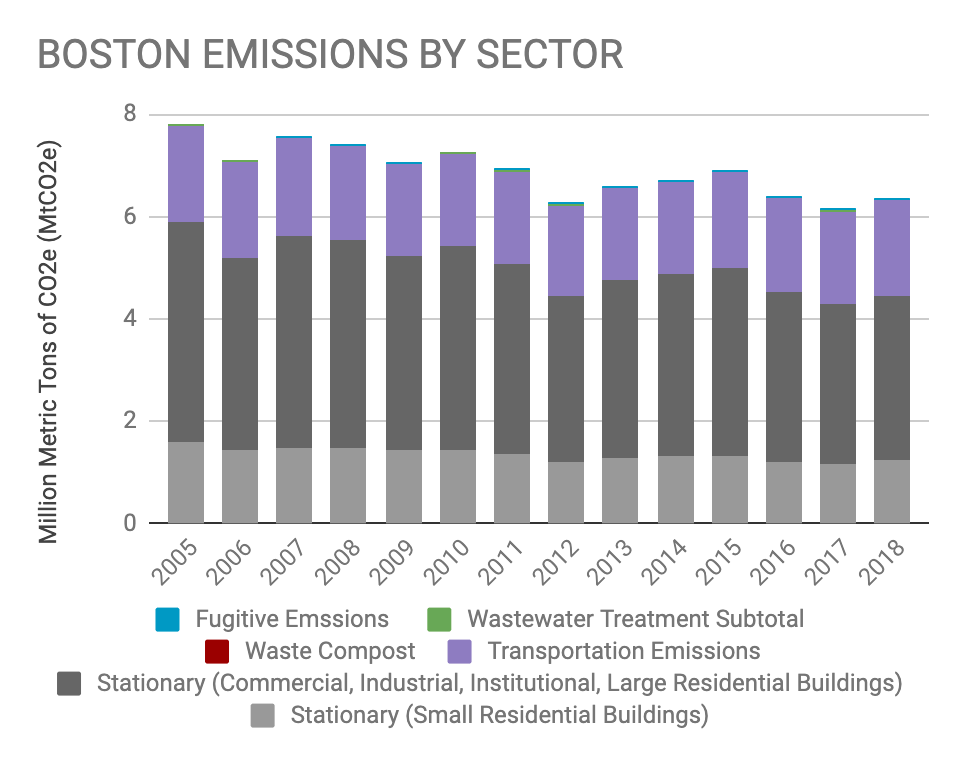 Boston 2005-2018 Emissions by Sector