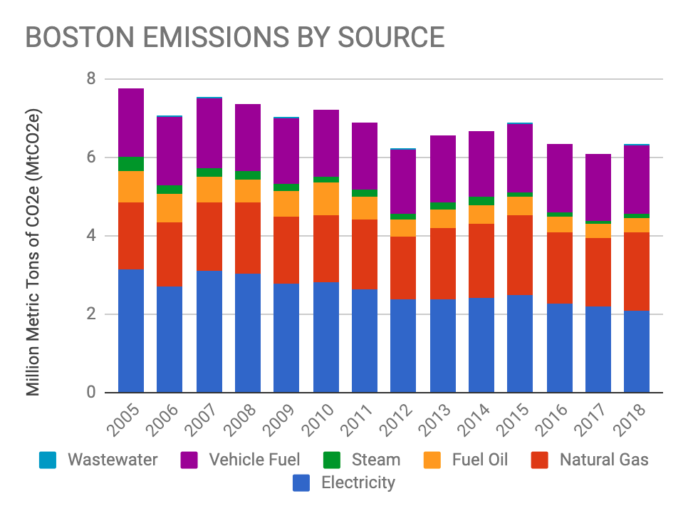Boston 2005-2018 GHG Emissions by Source