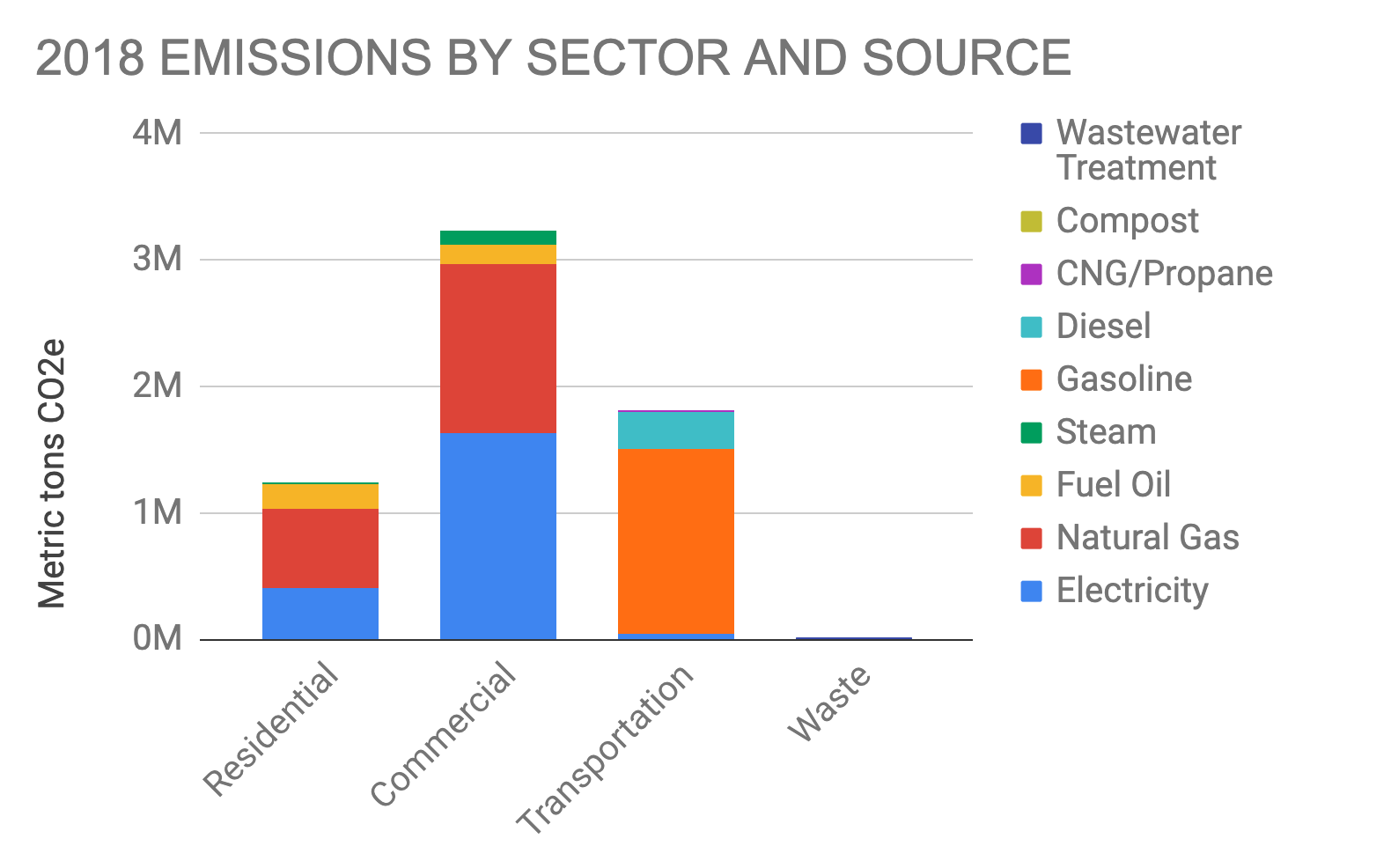Boston 2018 Emissions by Sector and by Source