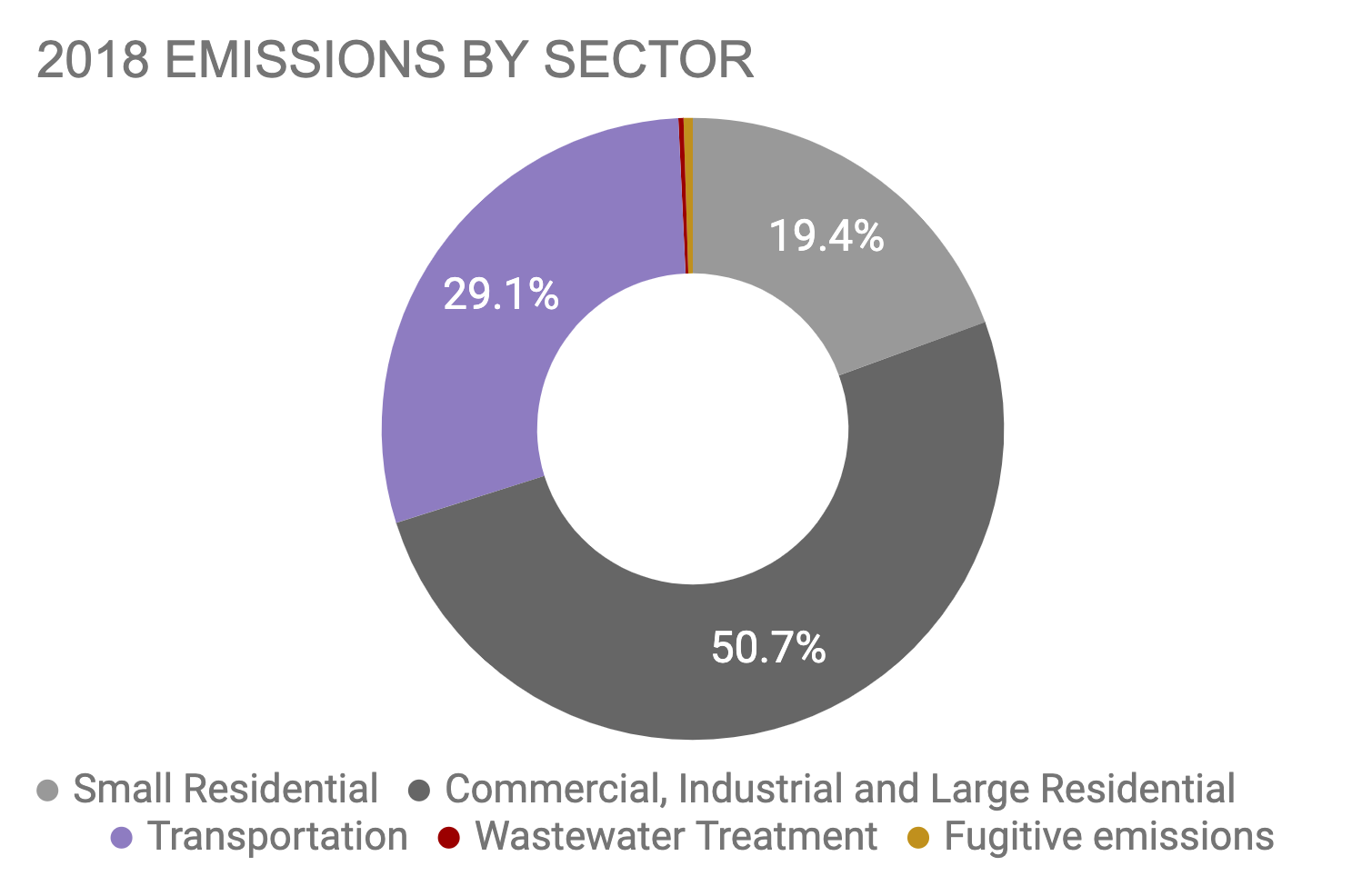 Boston 2018 Emissions by Sector