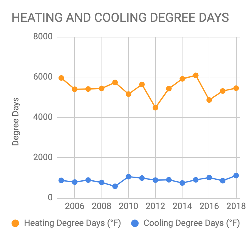 Boston 2005-2018 Heating Degree Days and Cooling Degree Days