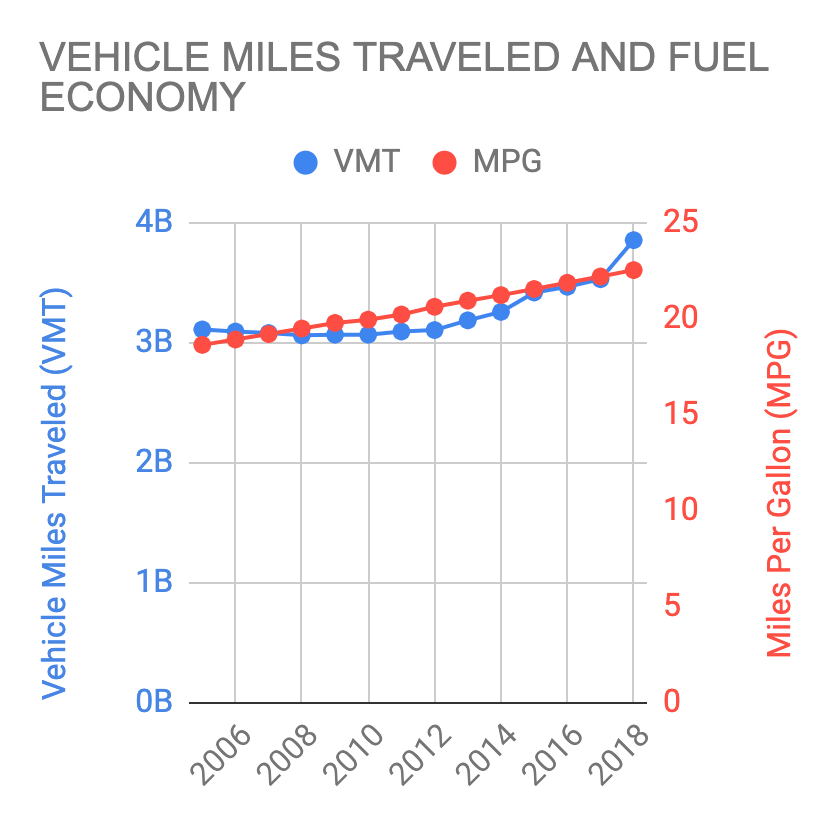 Boston 2005-2018 Vehicle Miles Traveled and Fuel Economy