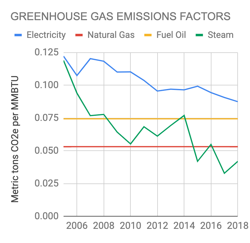Boston 2005-2018 Greenhouse Gas Emissions Factors